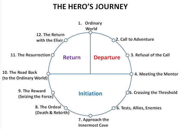 the heros journey an analysis of Without risks and danger or the likelihood of failure, the audience will not be compelled to be a part of the hero's journey (novak.
